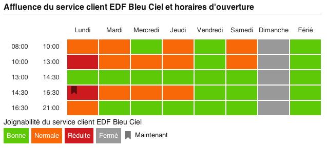 Tableau d'affluence Service client EDF
