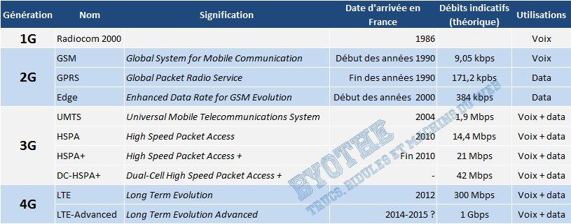 réseaux-mobiles