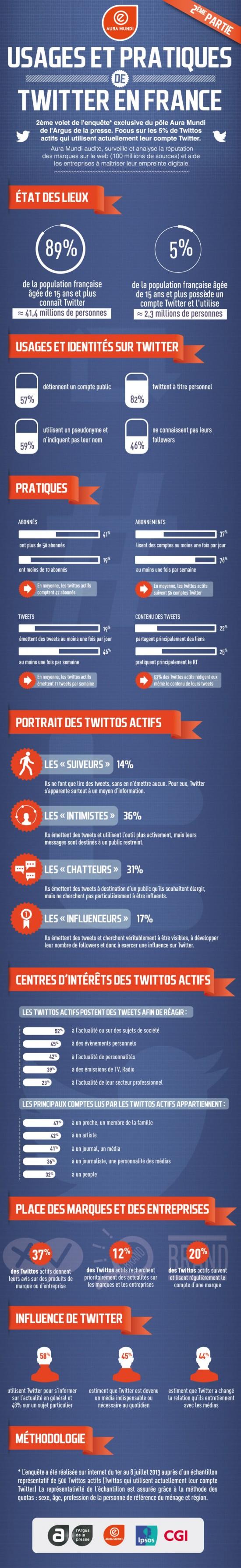 infographie-Twitter-V2-550x3575