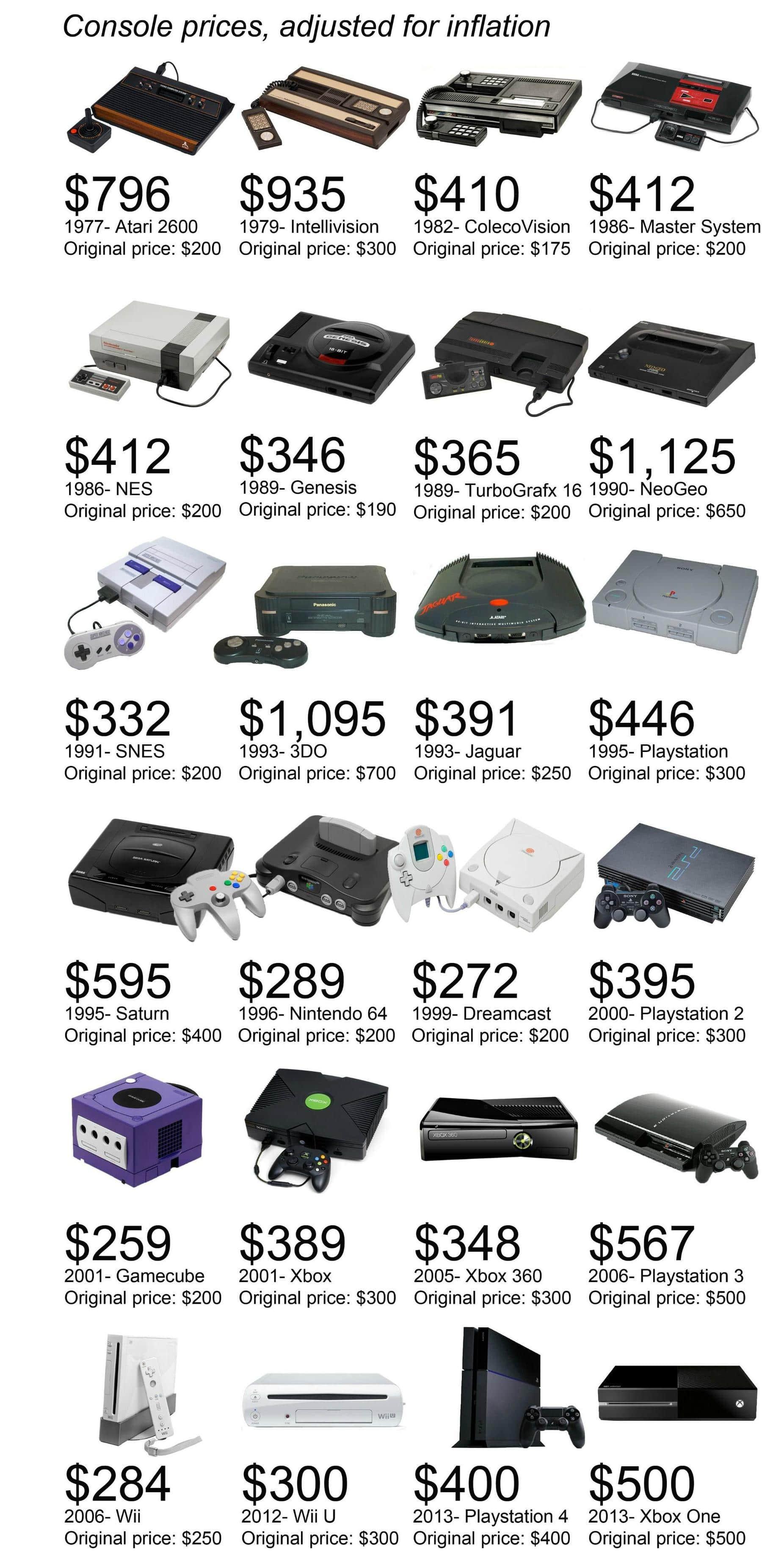 infographie-prix-consoles