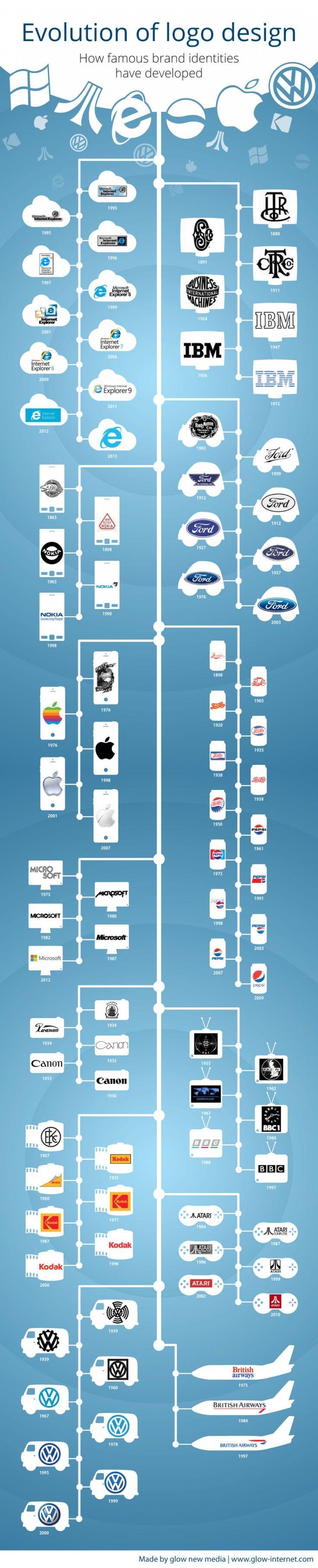Evolution du design des logos