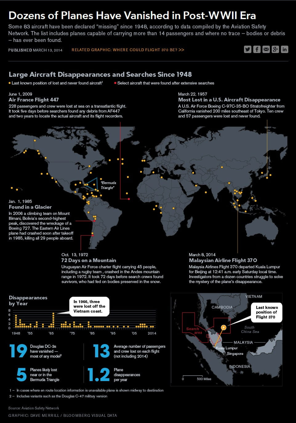infographie-bloomberg-avions disparus-large