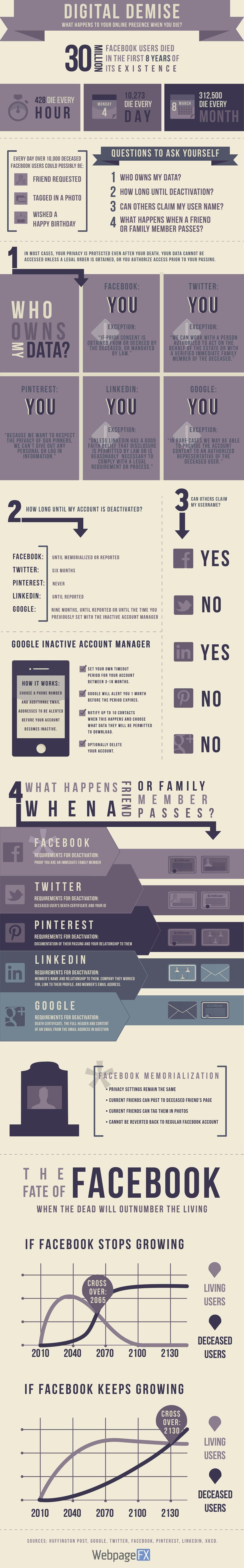 infographie-reseaux-sociaux-mort