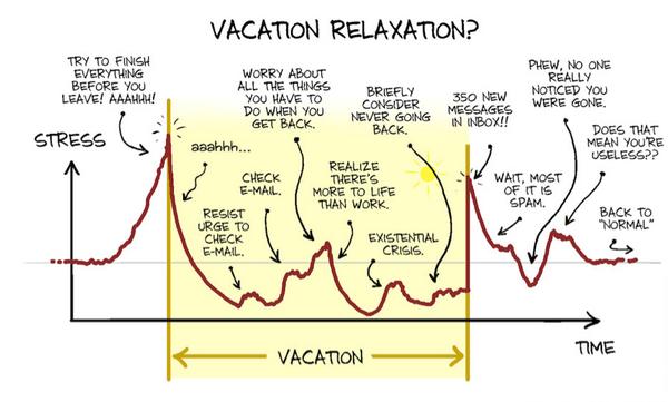 boulot-niveau-stress-vacances