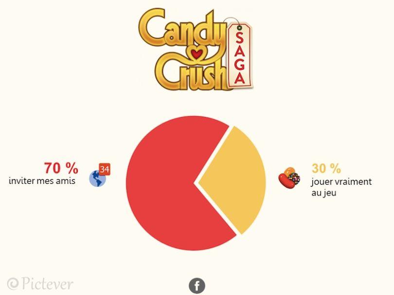 decryptage-reseaux-candy-crush