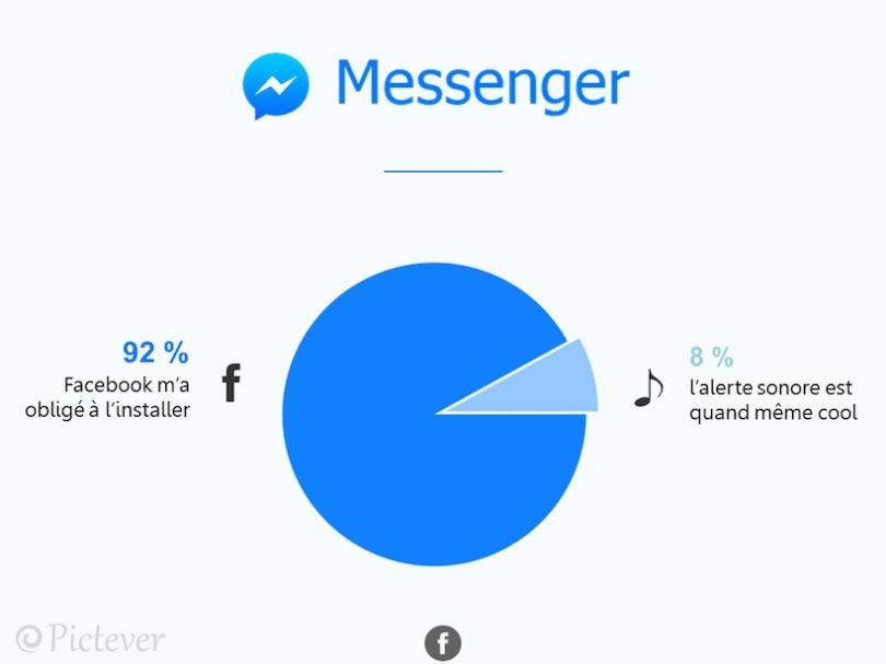 decryptage-reseaux-messenger