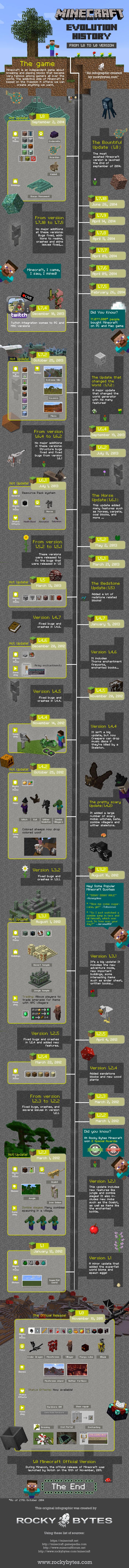 infographie-evolution-minecraft