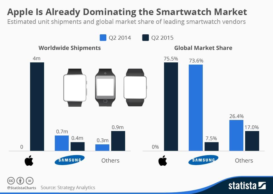 marche-smartwatchs-q2-2015