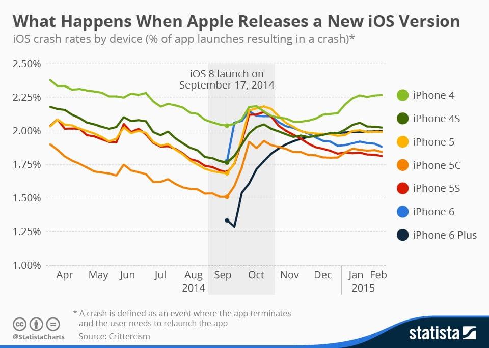 ios-crash-rates