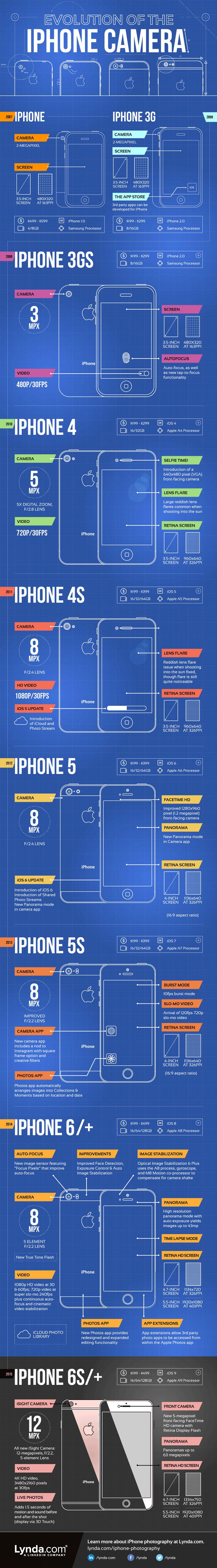 evolution-appareil-photo-iphone
