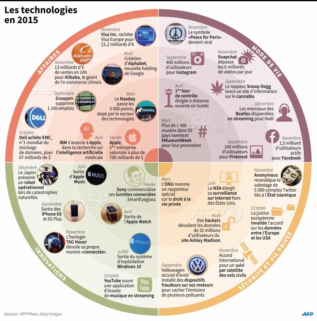 Les technologies de 2015 en Infographie