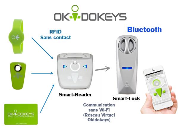 okidokeys-fonctionnement