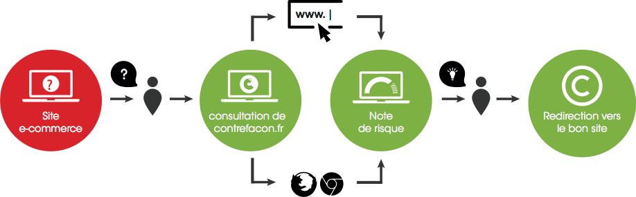 contrefacon-diagramme