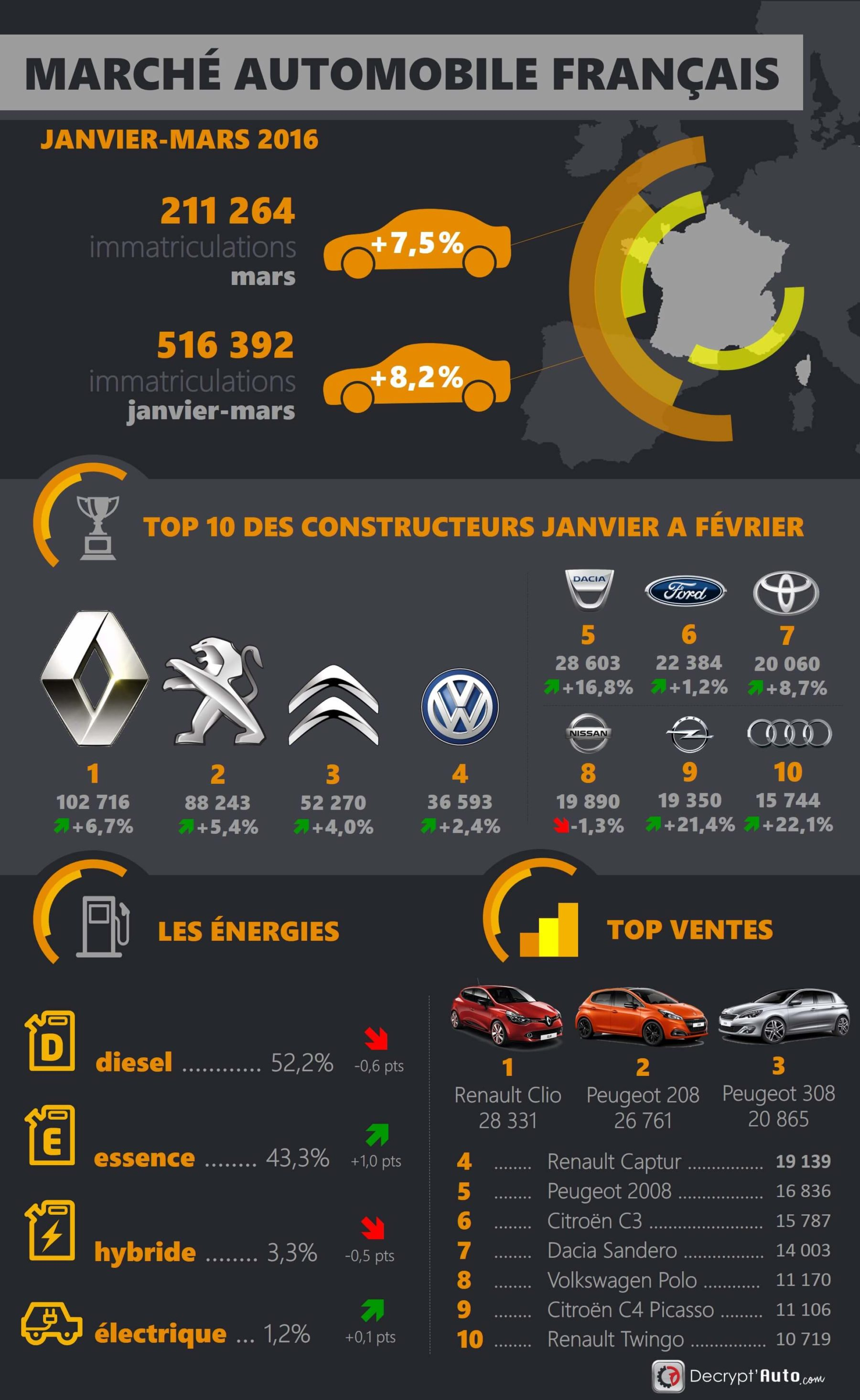 infographie-marche-automobile-france-t1-2016