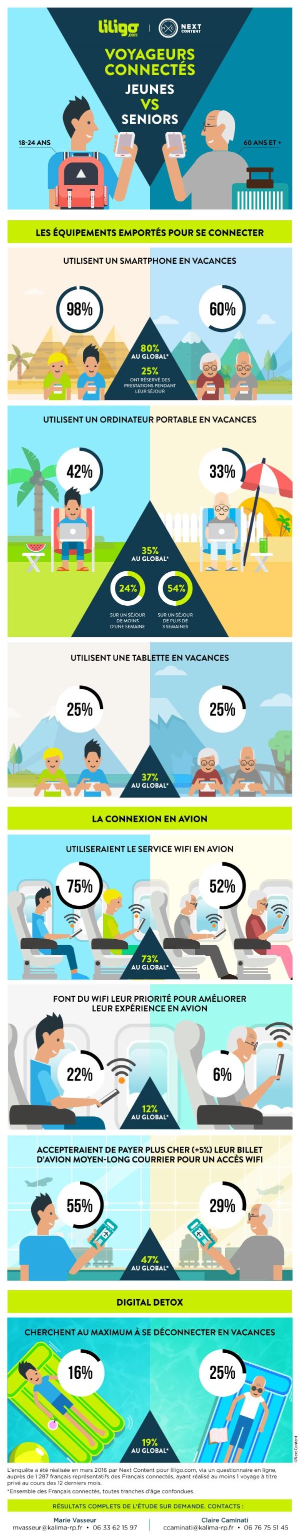voyageurs-connectes-jeunes-vs-seniors_LILIGO.com-2