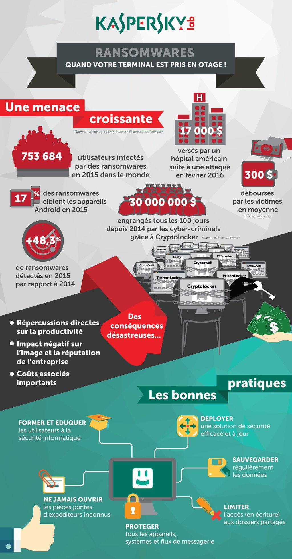 ransomware-infographie-kaspersky