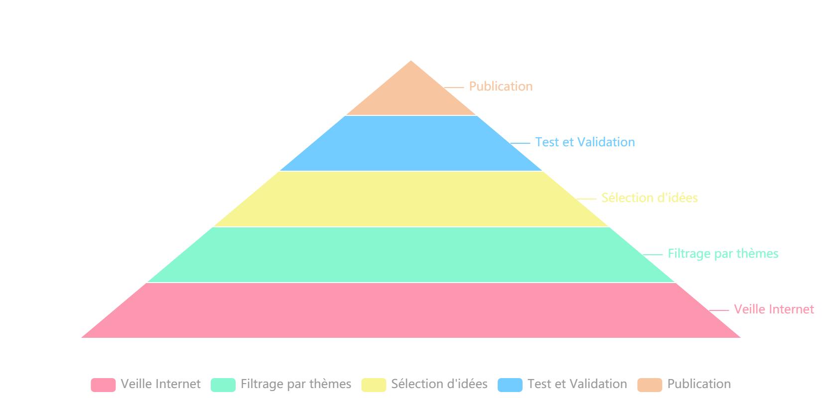 charts factory pyramide etape publication