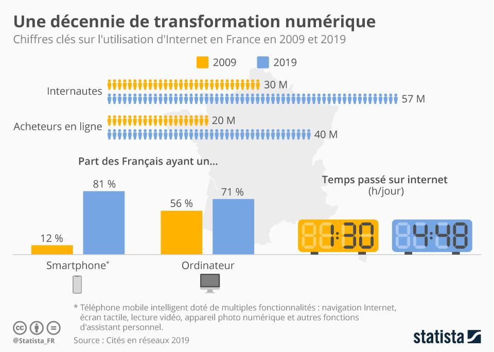 statista infographie utilisation internet 2019 france