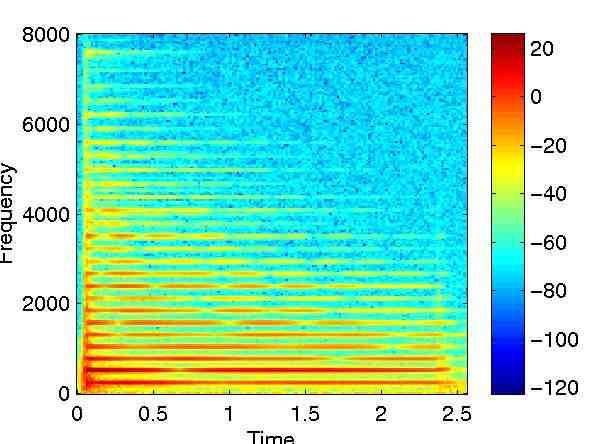 spectrogramme musique shazam