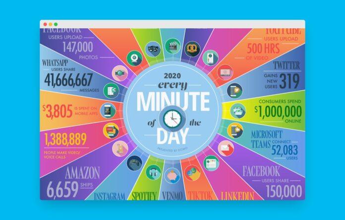internet une minute 2020 home