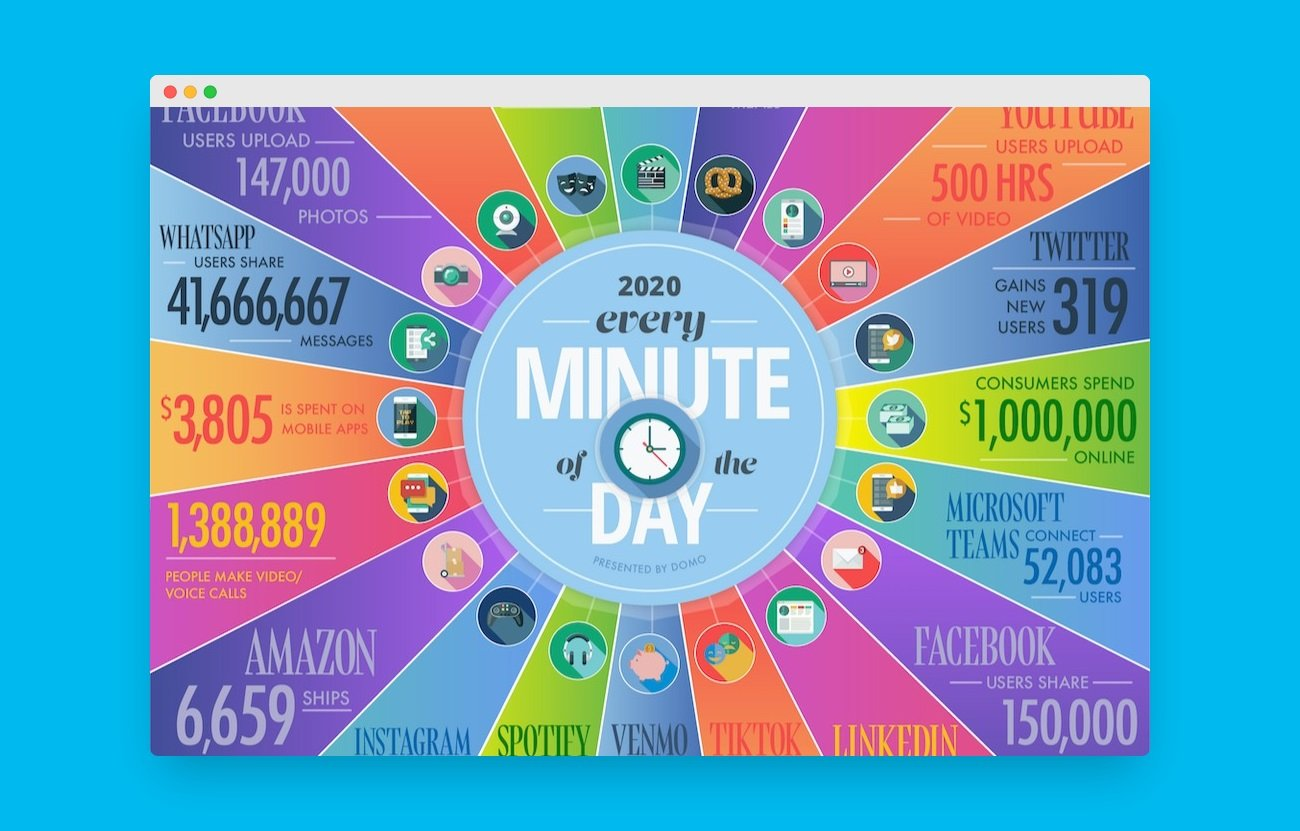 internet une minute 2020 home
