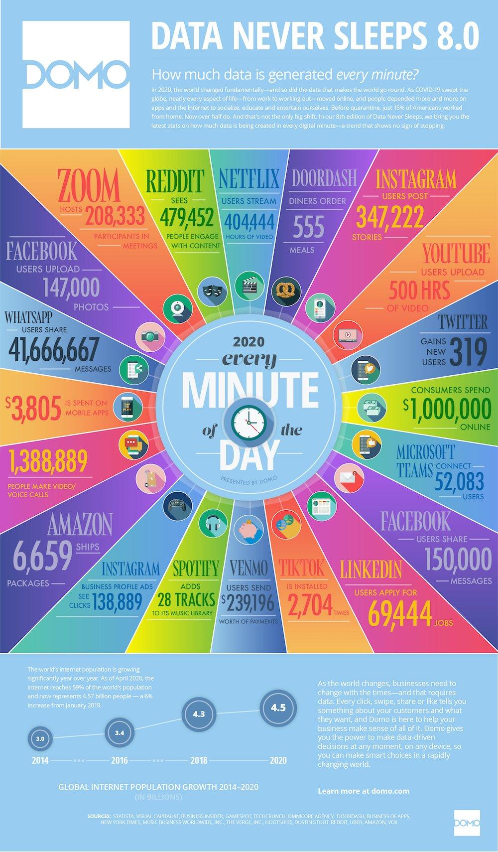 internet une minute 2020
