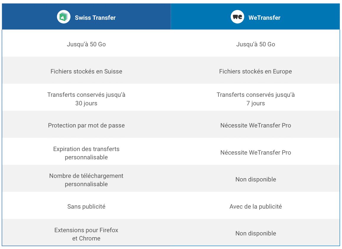 swisstransfer wetransfer comparaison
